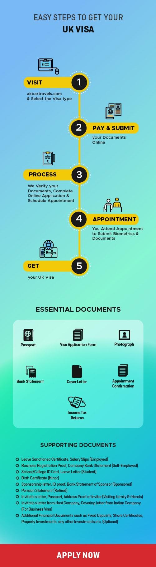 UK Visa Online for Indians - UK visa Guide - Akbar Travels